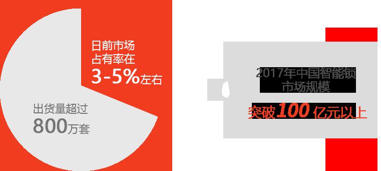 2017年中国智能锁 市场规模突破100 亿元以上